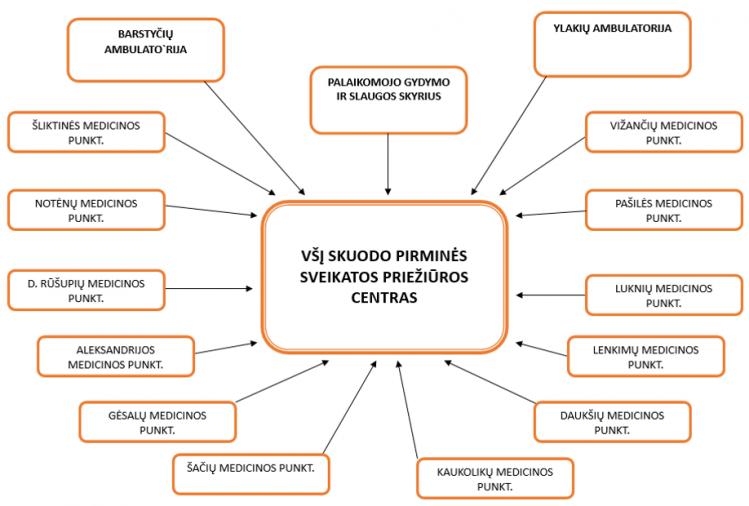 Administracijos struktūra